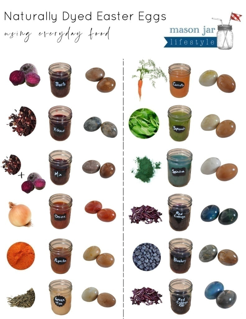 naturally dyed easter eggs using everyday food - printable